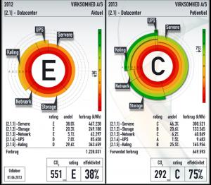 Energimærkning af huse